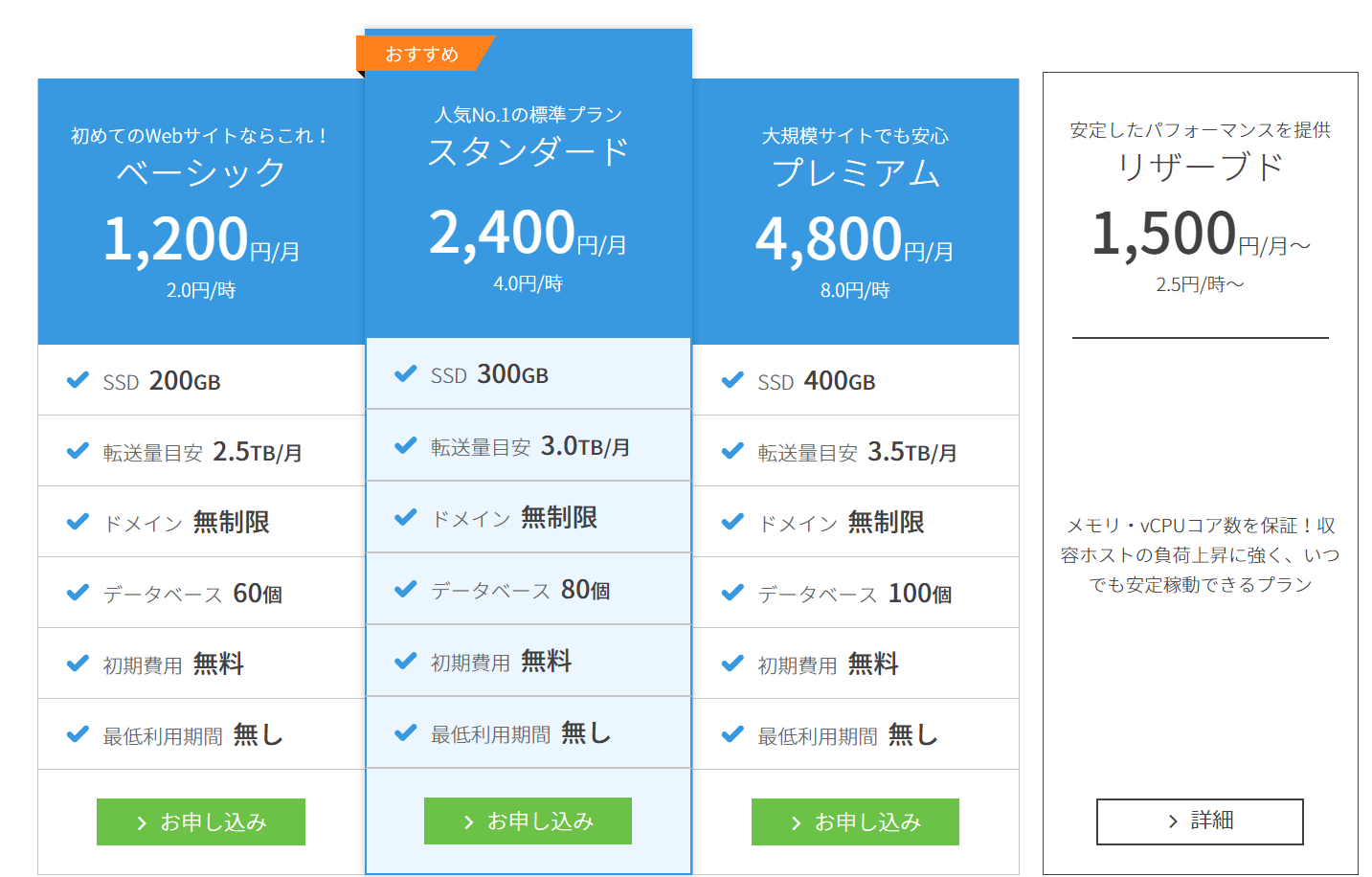 conoha wingの料金プラン