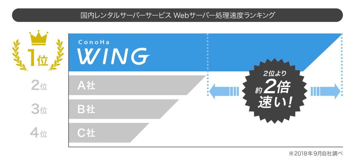 conoha wingのWeb表示速度比較