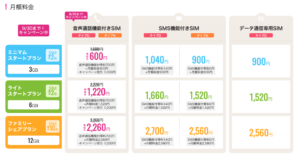 IIJmioのSIMプラン料金表