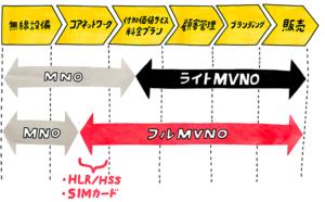 IIJmioがフルMVNOな理由〜SIMカード発行が可能
