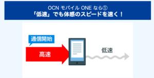 OCNモバイルONEのバースト機能