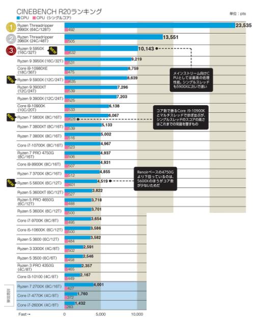 CPUのベンチマーク表
